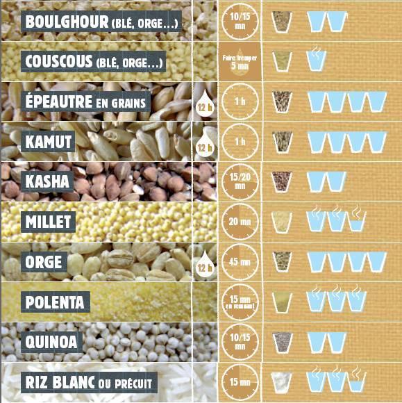 La cuisson des céréales et légumineuses : guide pratique !
